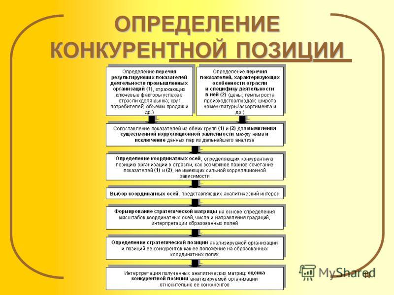 © Ляпина С.Ю., 200714 ОПРЕДЕЛЕНИЕ КОНКУРЕНТНОЙ ПОЗИЦИИ