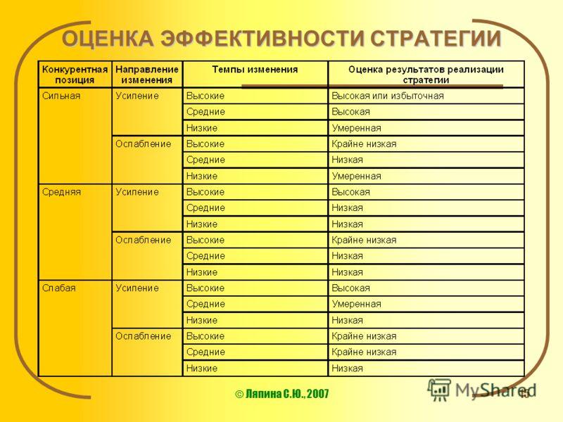 © Ляпина С.Ю., 200715 ОЦЕНКА ЭФФЕКТИВНОСТИ СТРАТЕГИИ
