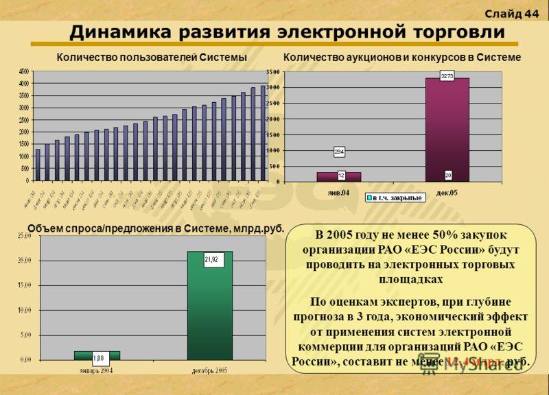 Слайд 44 Динамика развития электронной торговли В 2005 году не менее 50% закупок организации РАО «ЕЭС России» будут проводить на электронных торговых площадках По оценкам экспертов, при глубине прогноза в 3 года, экономический эффект от применения си