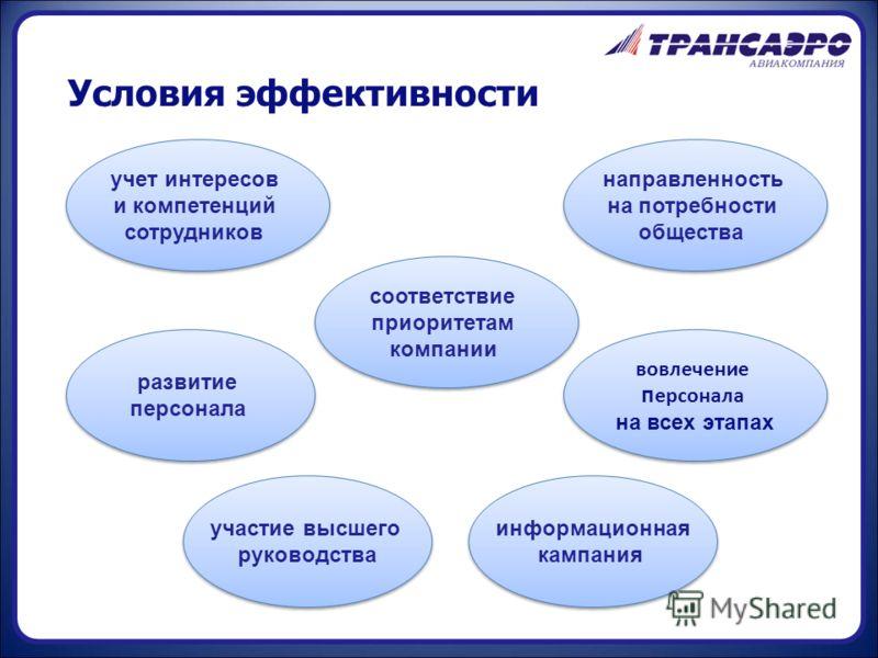 Условия эффективности развитие персонала развитие персонала вовлечение п ерсонала на всех этапах вовлечение п ерсонала на всех этапах соответствие приоритетам компании соответствие приоритетам компании направленность на потребности общества направлен