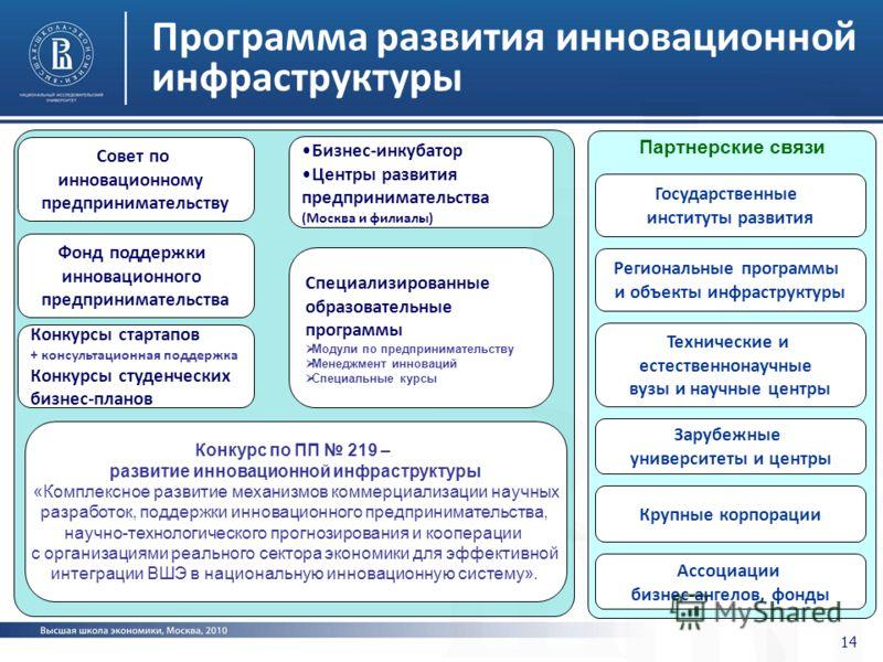 14 Программа развития инновационной инфраструктуры Совет по инновационному предпринимательству Фонд поддержки инновационного предпринимательства Бизнес-инкубатор Центры развития предпринимательства (Москва и филиалы) Конкурсы стартапов + консультацио