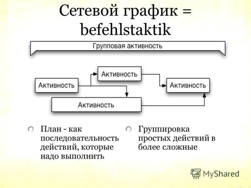 Сетевой график = befehlstaktik План - как последовательность действий, которые надо выполнить Группировка простых действий в более сложные