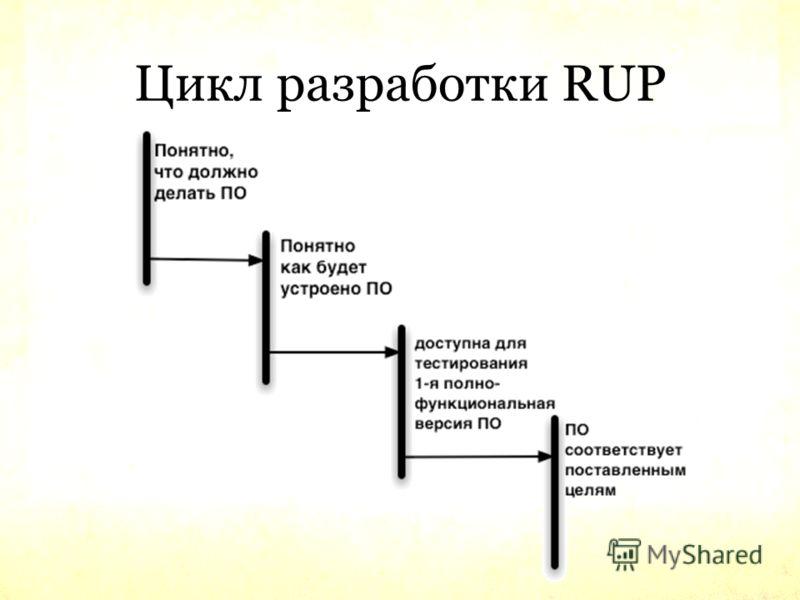 Цикл разработки RUP