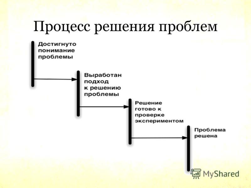 Процесс решения проблем