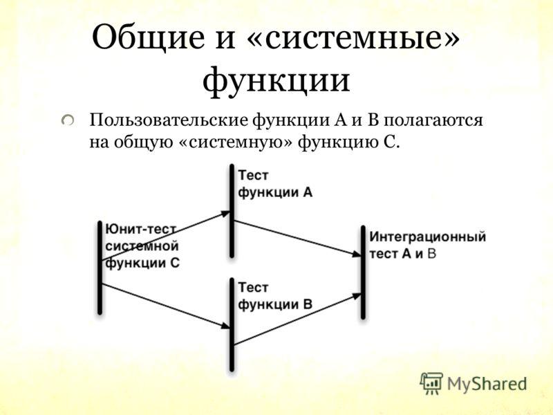 Общие и «системные» функции Пользовательские функции A и B полагаются на общую «системную» функцию C.