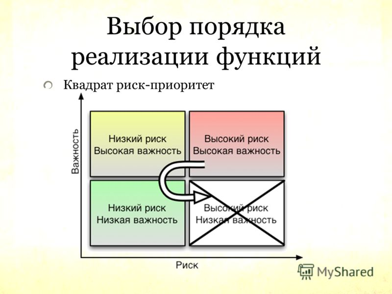 Выбор порядка реализации функций Квадрат риск-приоритет