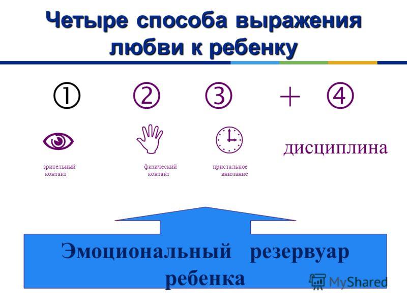  + дисциплина зрительный физический пристальное контакт контакт внимание Эмоциональный резервуар ребенка Четыре способа выражения любви к ребенку