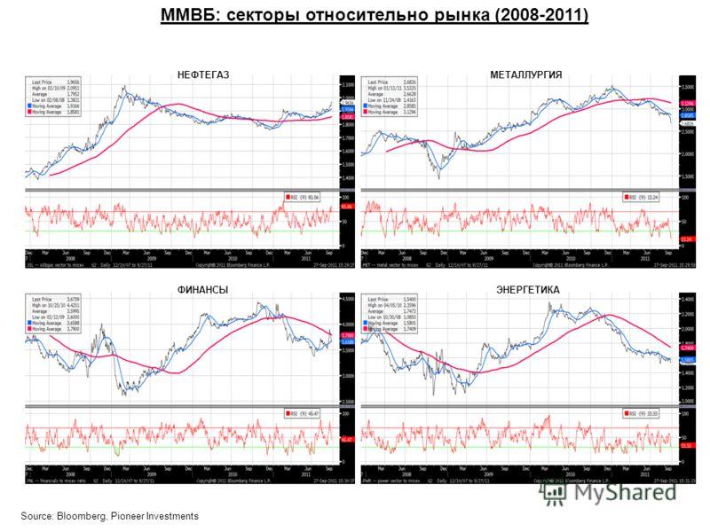 ММВБ: секторы относительно рынка (2008-2011) НЕФТЕГАЗ ЭНЕРГЕТИКА МЕТАЛЛУРГИЯ ФИНАНСЫ Source: Bloomberg, Pioneer Investments