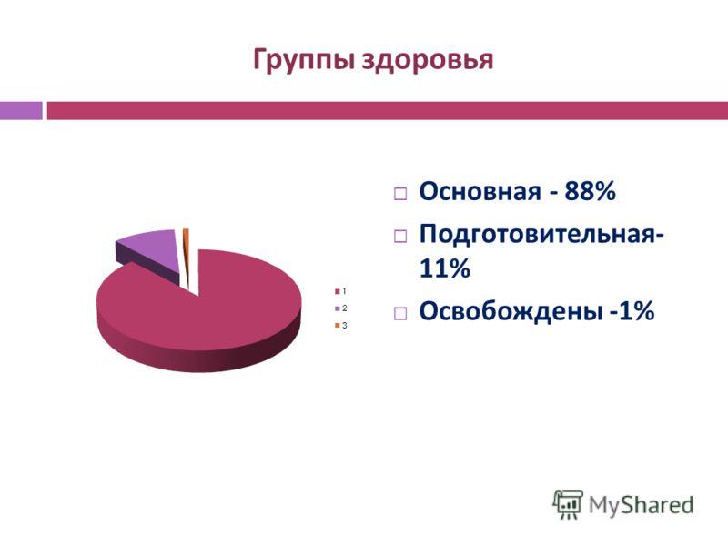Группы здоровья Основная - 88% Подготовительная - 11% Освобождены -1%