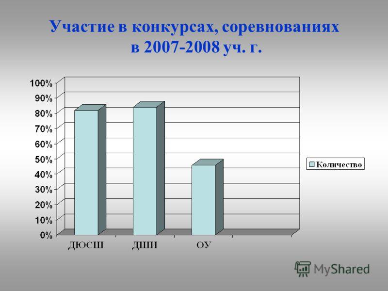 Участие в конкурсах, соревнованиях в 2007-2008 уч. г.