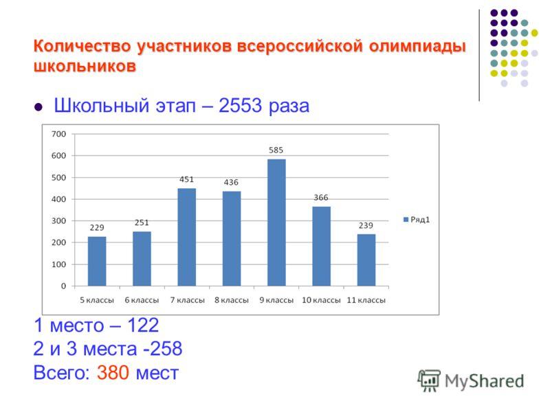 Количество участников всероссийской олимпиады школьников Школьный этап – 2553 раза 1 место – 122 2 и 3 места -258 Всего: 380 мест