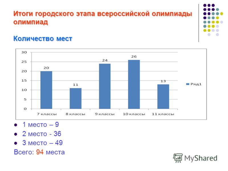 Итоги городского этапа всероссийской олимпиады олимпиад Количество мест 1 место – 9 2 место - 36 3 место – 49 Всего: 94 места