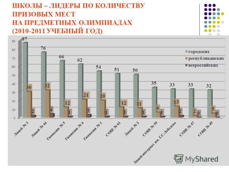 ШКОЛЫ – ЛИДЕРЫ ПО КОЛИЧЕСТВУ ПРИЗОВЫХ МЕСТ НА ПРЕДМЕТНЫХ ОЛИМПИАДАХ (2010-2011 УЧЕБНЫЙ ГОД)