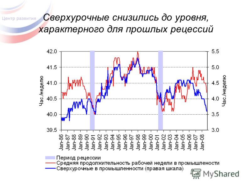 Сверхурочные снизились до уровня, характерного для прошлых рецессий