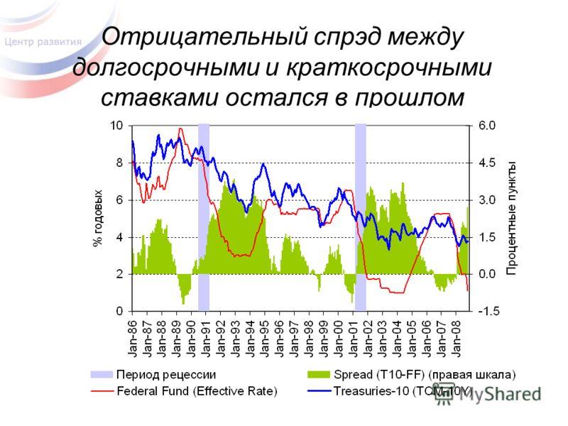 Отрицательный спрэд между долгосрочными и краткосрочными ставками остался в прошлом
