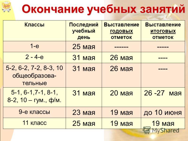 Окончание учебных занятий КлассыПоследний учебный день Выставление годовых отметок Выставление итоговых отметок 1-е 25 мая----------- 2 - 4-е 31 мая26 мая---- 5-2, 6-2, 7-2, 8-3, 10 общеобразова- тельные 31 мая26 мая---- 5-1, 6-1,7-1, 8-1, 8-2, 10 –
