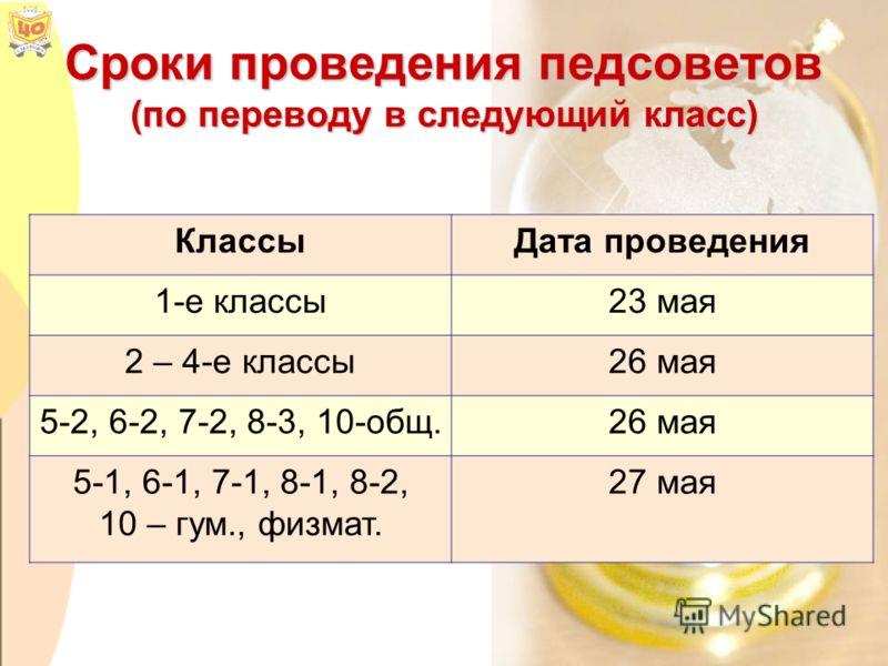 Сроки проведения педсоветов (по переводу в следующий класс) КлассыДата проведения 1-е классы23 мая 2 – 4-е классы26 мая 5-2, 6-2, 7-2, 8-3, 10-общ.26 мая 5-1, 6-1, 7-1, 8-1, 8-2, 10 – гум., физмат. 27 мая