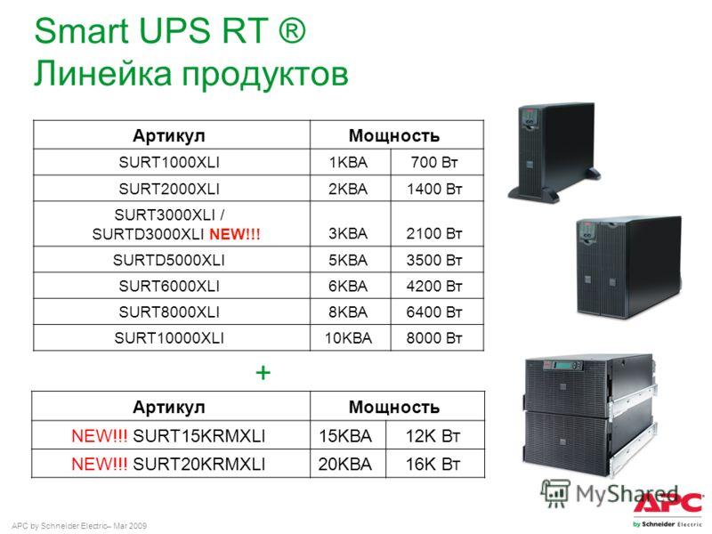 APC by Schneider Electric– Mar 2009 Smart UPS RT ® Линейка продуктов АртикулМощность SURT1000XLI1KВА700 Вт SURT2000XLI2KВА1400 Вт SURT3000XLI / SURTD3000XLI NEW!!!3KВА2100 Вт SURTD5000XLI5KВА3500 Вт SURT6000XLI6KВА4200 Вт SURT8000XLI8KВА6400 Вт SURT1