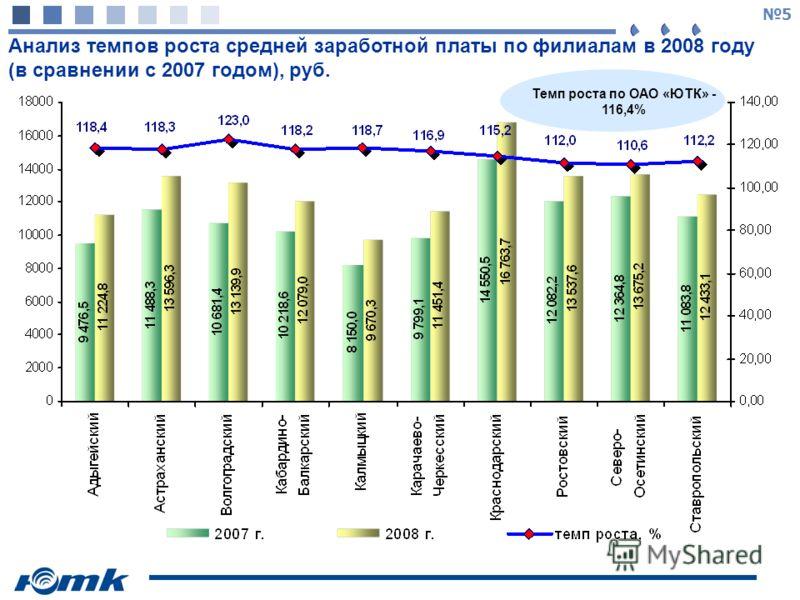 5 Анализ темпов роста средней заработной платы по филиалам в 2008 году (в сравнении с 2007 годом), руб. Темп роста по ОАО «ЮТК» - 116,4%
