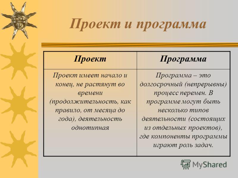 Основы социального проектирования Председатель Координационного Совета Республики Татарстан добровольческого движения Синеглазова Анна