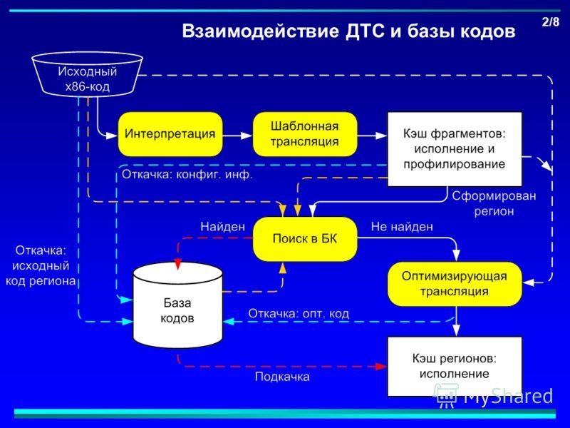 Взаимодействие ДТС и базы кодов 2/8
