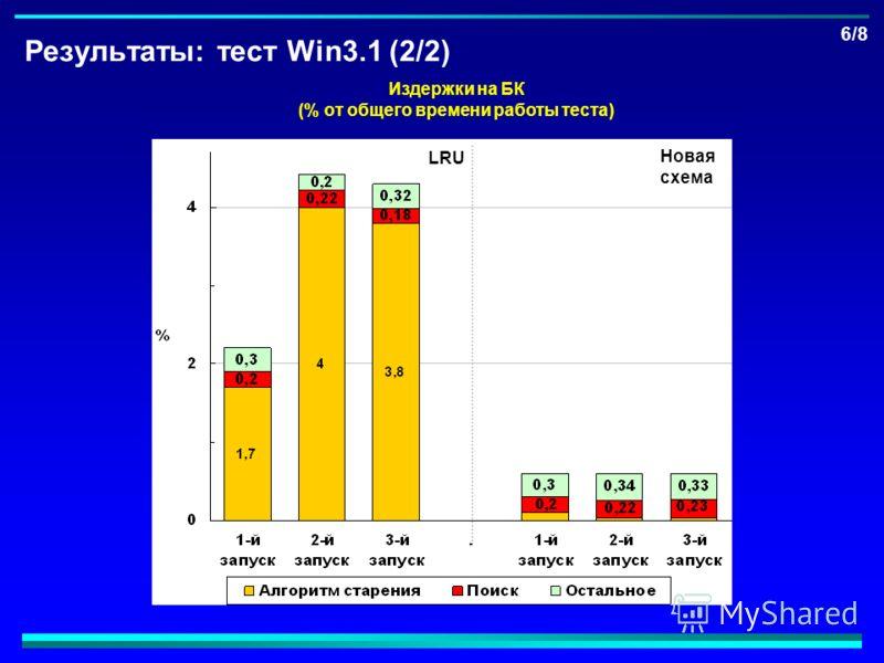 Результаты: тест Win3.1 (2/2) 6/8 Издержки на БК (% от общего времени работы теста) LRU Новая схема