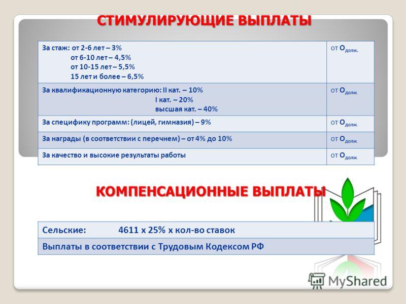 СТИМУЛИРУЮЩИЕ ВЫПЛАТЫ КОМПЕНСАЦИОННЫЕ ВЫПЛАТЫ За стаж: от 2-6 лет – 3% от 6-10 лет – 4,5% от 10-15 лет – 5,5% 15 лет и более – 6,5% от О долж. За квалификационную категорию: II кат. – 10% I кат. – 20% высшая кат. – 40% от О долж. За специфику програм