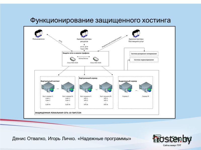 Функционирование защищенного хостинга Денис Отвалко, Игорь Личко. «Надежные программы»