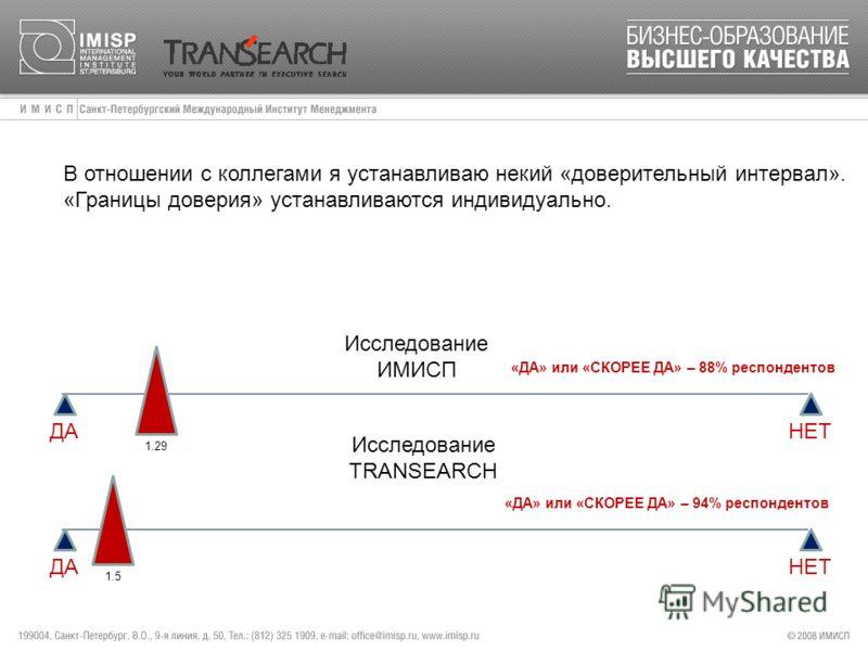 В отношении с коллегами я устанавливаю некий «доверительный интервал». «Границы доверия» устанавливаются индивидуально. ДА НЕТ Исследование ИМИСП 1.29 «ДА» или «СКОРЕЕ ДА» – 88% респондентов Исследование TRANSEARCH 1.5 «ДА» или «СКОРЕЕ ДА» – 94% респ