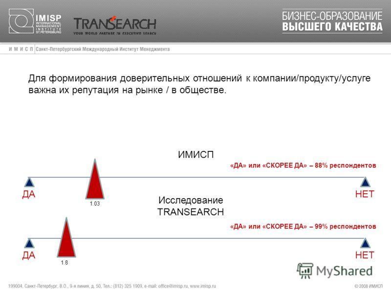 Для формирования доверительных отношений к компании/продукту/услуге важна их репутация на рынке / в обществе. ИМИСП ДА НЕТ 1.03 «ДА» или «СКОРЕЕ ДА» – 88% респондентов Исследование TRANSEARCH 1.8 «ДА» или «СКОРЕЕ ДА» – 99% респондентов