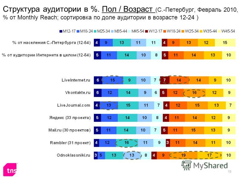 19 Структура аудитории в %. Пол / Возраст (С.-Петербург, Февраль 2010, % от Monthly Reach; сортировка по доле аудитории в возрасте 12-24 )