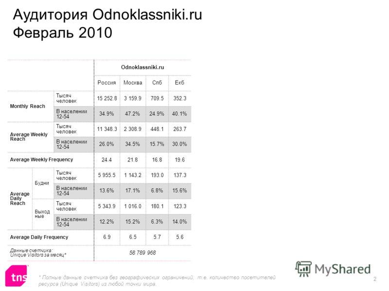 2 Odnoklassniki.ru РоссияМоскваСпбЕкб Monthly Reach Тысяч человек 15 252.83 159.9709.5352.3 В населении 12-54 34.9%47.2%24.9%40.1% Average Weekly Reach Тысяч человек 11 348.32 308.9448.1263.7 В населении 12-54 26.0%34.5%15.7%30.0% Average Weekly Freq