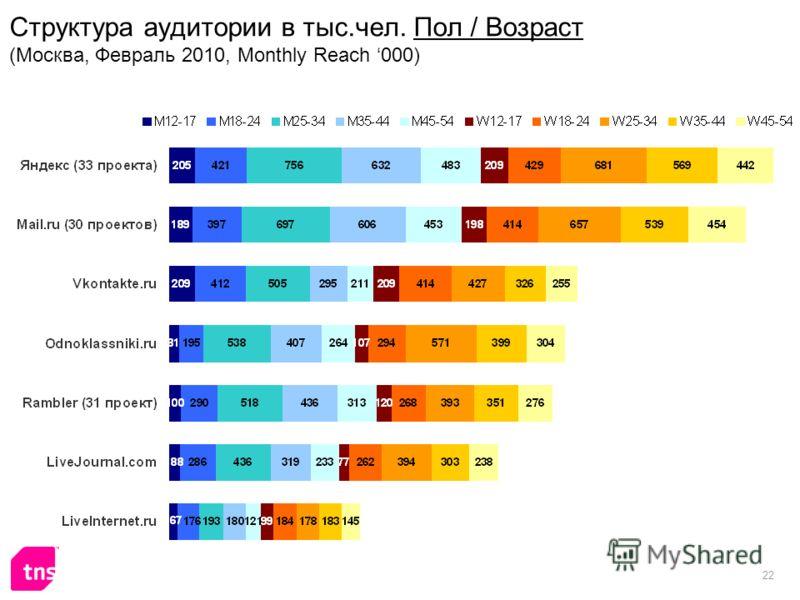22 Структура аудитории в тыс.чел. Пол / Возраст (Москва, Февраль 2010, Monthly Reach 000)