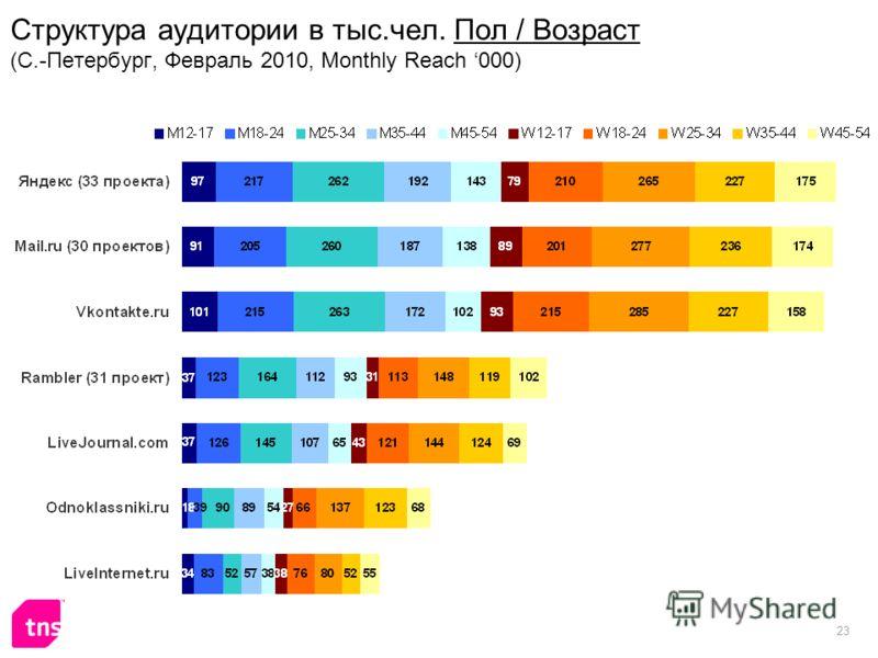 23 Структура аудитории в тыс.чел. Пол / Возраст (С.-Петербург, Февраль 2010, Monthly Reach 000)