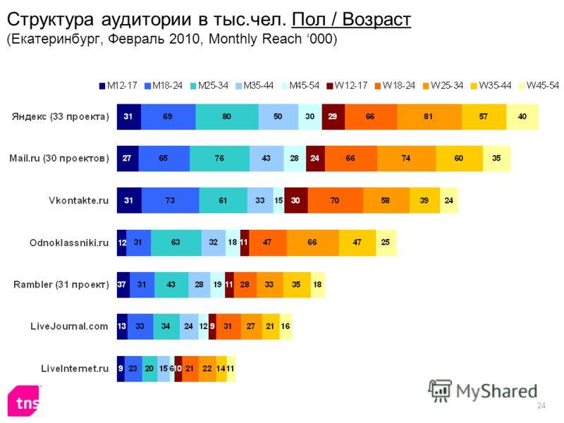 24 Структура аудитории в тыс.чел. Пол / Возраст (Екатеринбург, Февраль 2010, Monthly Reach 000)