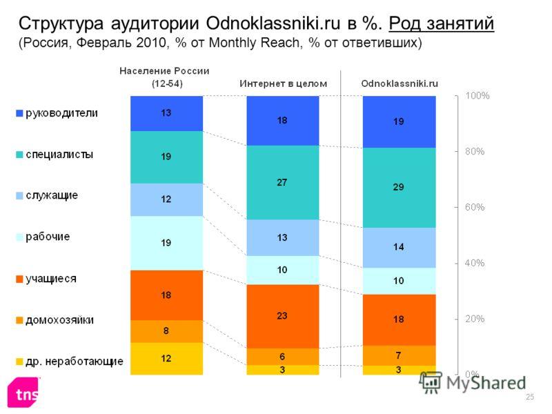 25 Структура аудитории Odnoklassniki.ru в %. Род занятий (Россия, Февраль 2010, % от Monthly Reach, % от ответивших)