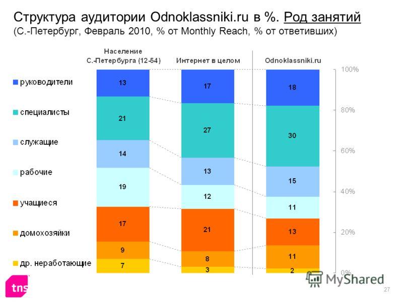 27 Структура аудитории Odnoklassniki.ru в %. Род занятий (С.-Петербург, Февраль 2010, % от Monthly Reach, % от ответивших)