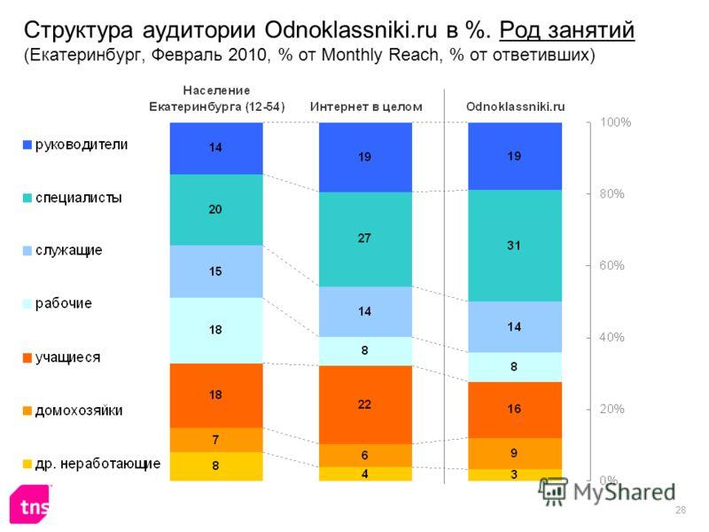 28 Структура аудитории Odnoklassniki.ru в %. Род занятий (Екатеринбург, Февраль 2010, % от Monthly Reach, % от ответивших)