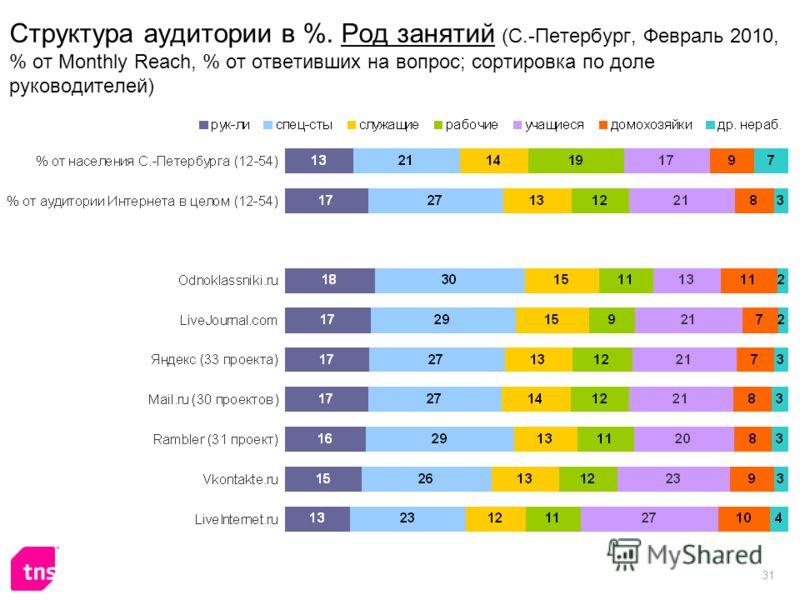 31 Структура аудитории в %. Род занятий (С.-Петербург, Февраль 2010, % от Monthly Reach, % от ответивших на вопрос; сортировка по доле руководителей)