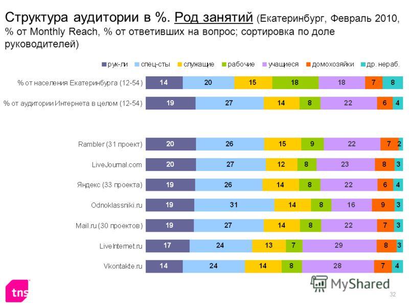 32 Структура аудитории в %. Род занятий (Екатеринбург, Февраль 2010, % от Monthly Reach, % от ответивших на вопрос; сортировка по доле руководителей)