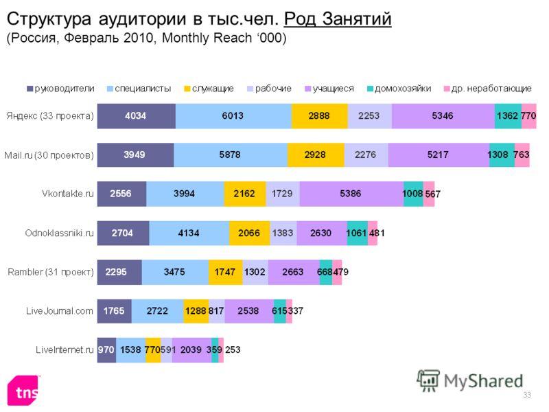 33 Структура аудитории в тыс.чел. Род Занятий (Россия, Февраль 2010, Monthly Reach 000)