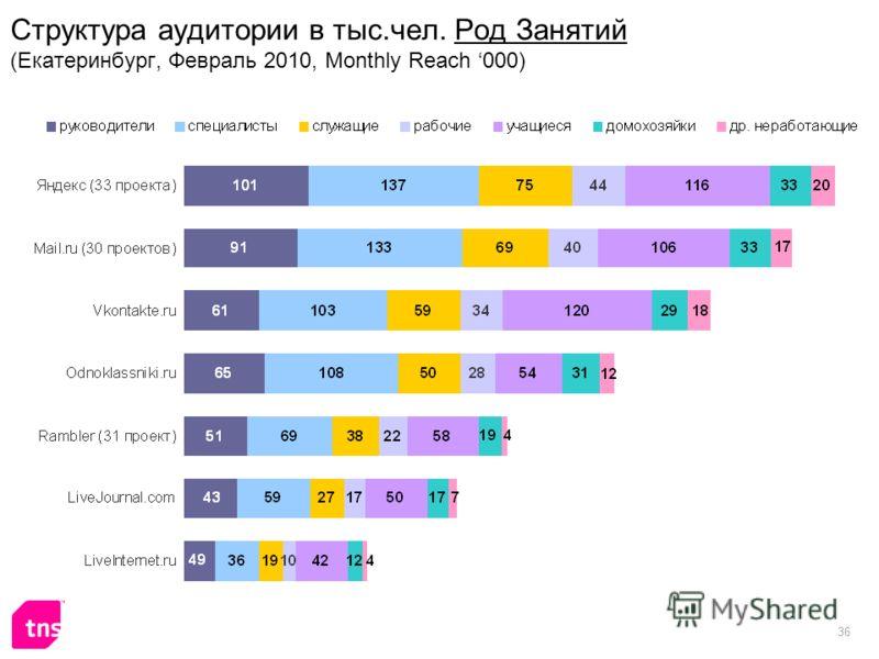 36 Структура аудитории в тыс.чел. Род Занятий (Екатеринбург, Февраль 2010, Monthly Reach 000)