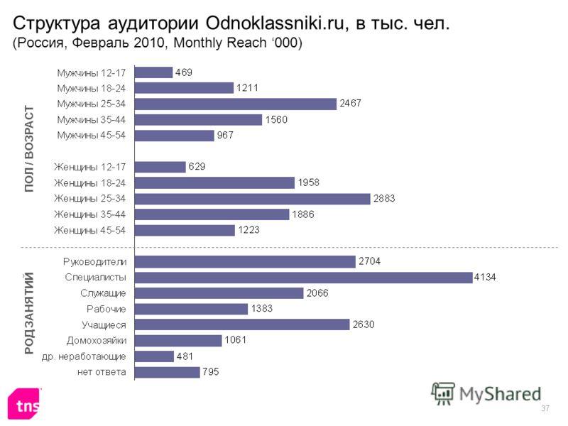 37 Структура аудитории Odnoklassniki.ru, в тыс. чел. (Россия, Февраль 2010, Monthly Reach 000) ПОЛ / ВОЗРАСТ РОД ЗАНЯТИЙ