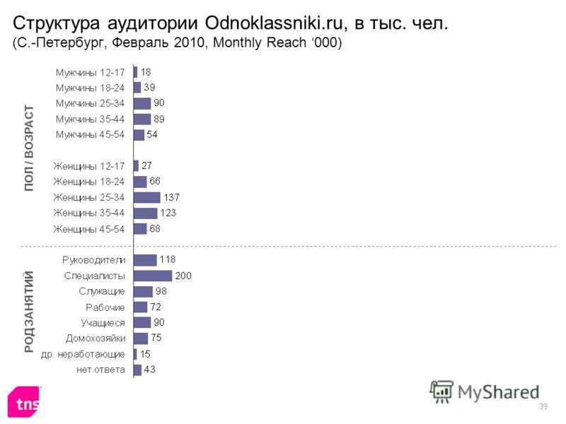 39 Структура аудитории Odnoklassniki.ru, в тыс. чел. (С.-Петербург, Февраль 2010, Monthly Reach 000) ПОЛ / ВОЗРАСТ РОД ЗАНЯТИЙ