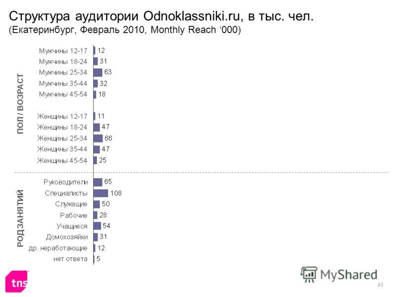 40 Структура аудитории Odnoklassniki.ru, в тыс. чел. (Екатеринбург, Февраль 2010, Monthly Reach 000) ПОЛ / ВОЗРАСТ РОД ЗАНЯТИЙ