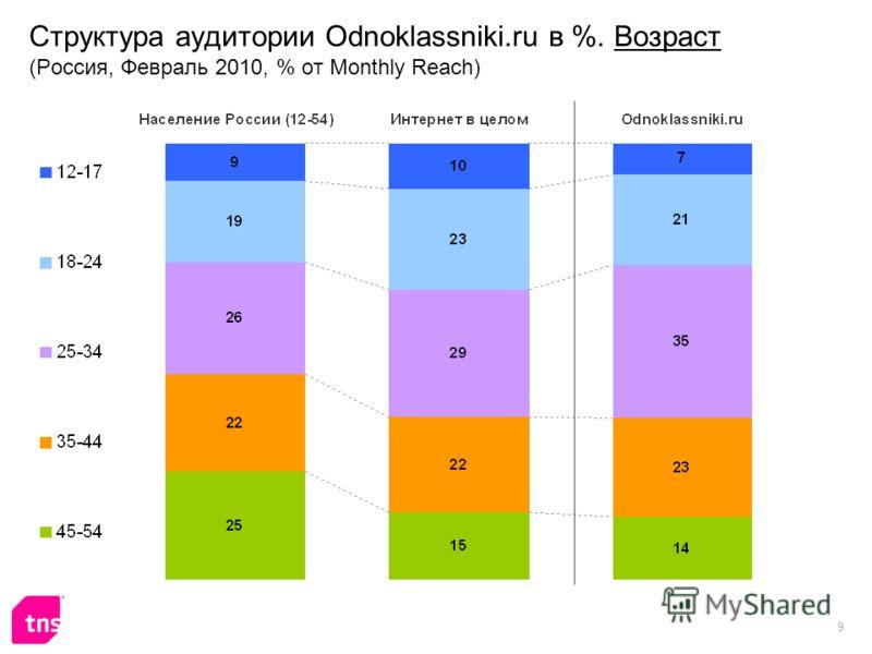 9 Структура аудитории Odnoklassniki.ru в %. Возраст (Россия, Февраль 2010, % от Monthly Reach)