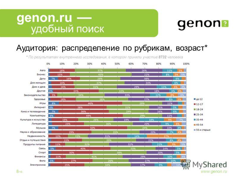 8 /16 www.genon.ru genon.ru Аудитория: распределение по рубрикам, возраст* По результатам внутреннего исследования, в котором приняли участие 8732 человека* удобный поиск