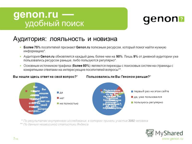Более 75% посетителей признают Genon.ru полезным ресурсом, который помог найти нужную информацию*. Аудитория Genon.ru обновляется каждый день более чем на 90%. Лишь 9% от дневной аудитории уже пользовались ресурсом раньше, либо пользуются регулярно*.