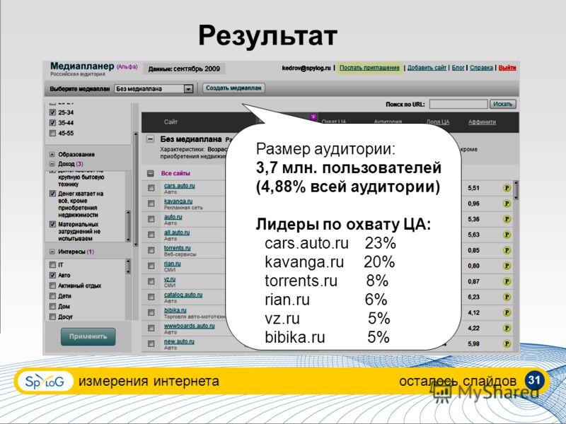 Результат измерения интернетаосталось слайдов Размер аудитории: 3,7 млн. пользователей (4,88% всей аудитории) Лидеры по охвату ЦА: cars.auto.ru 23% kavanga.ru 20% torrents.ru 8% rian.ru 6% vz.ru 5% bibika.ru 5% 31