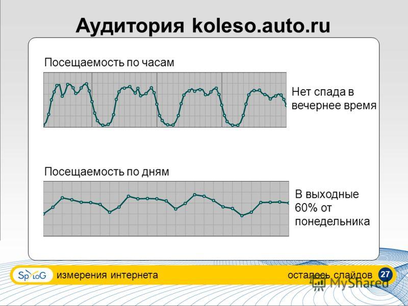 Аудитория koleso.auto.ru измерения интернетаосталось слайдов Посещаемость по часам Посещаемость по дням Нет спада в вечернее время В выходные 60% от понедельника 27
